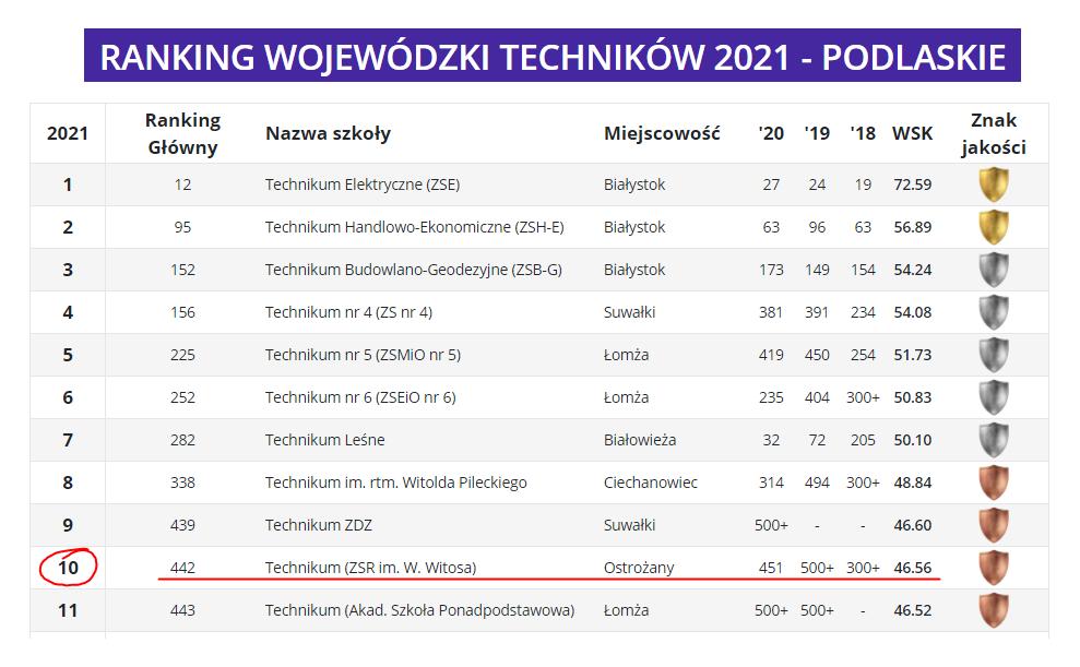 Zdjęcie przedstawia ranking miesięcznika Perspektywy - w kategorii technika woj. podlaskiego